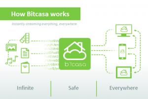 Bitcasa sécurisé